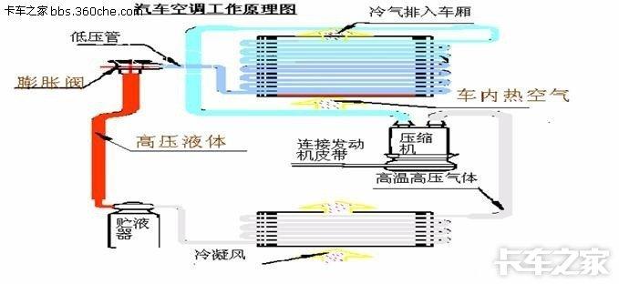 1:汽车空调工作原理